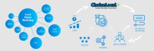 Marketing Automation & SMS Marketing