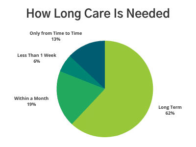 Pie Chart of How Long Is Care Needed - Majority of Care Is Needed Long Term