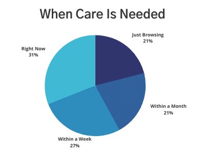 Pie Chart of When Is Care Needed - Majority of Care Is Needed Right Now or Within a Week's Time